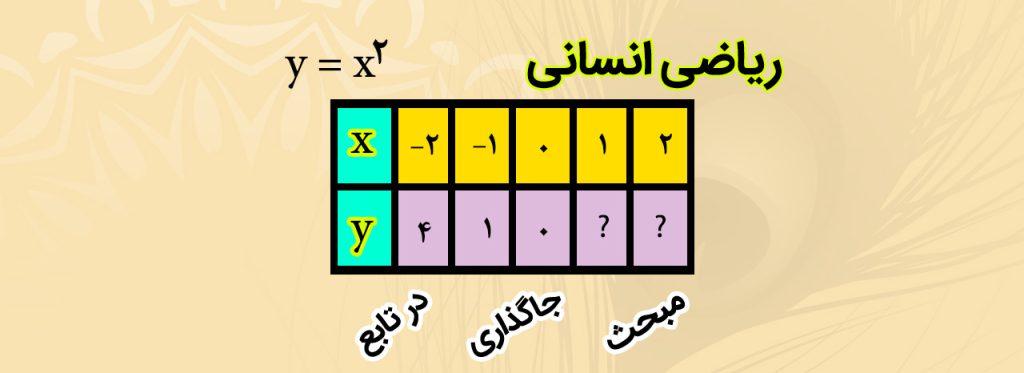 جاگذاری در تابع ریاضی انسانی