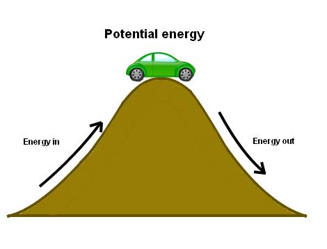 قضیه کار و انرژی