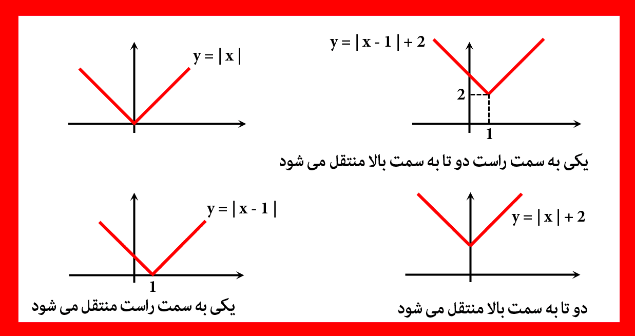رسم به کمک انتقال تابع