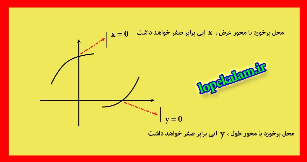 محل برخورد با محورهای مختصات