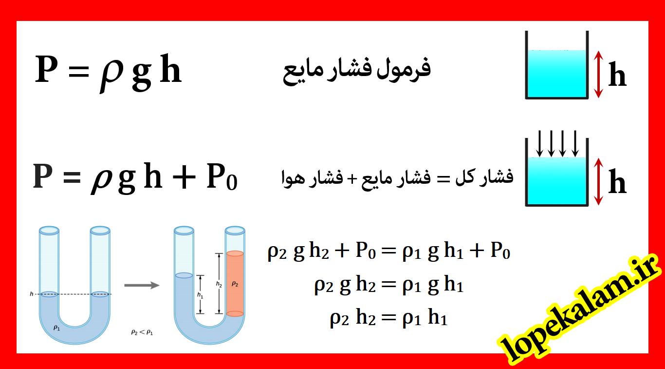 فرمول های فشار مایع ، فشار کل ، لوله U شکل