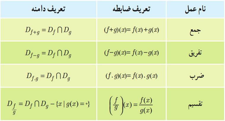 اعمال تابع ریاضی یازدهم