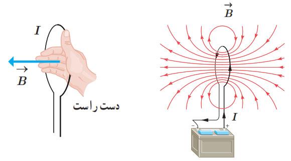 میدان مغناطیسی درون پیچه