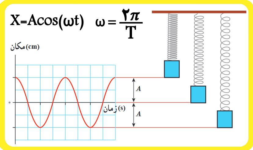 فرمول حرکت هماهنگ ساده