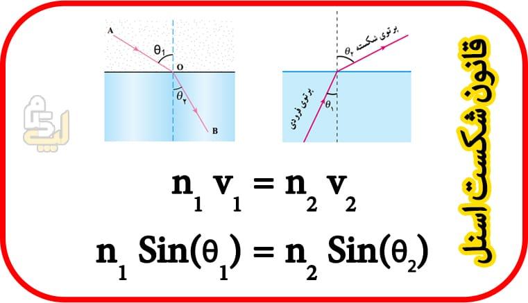 قانون شکست امواج مکانیکی فیزیک دوازدهم